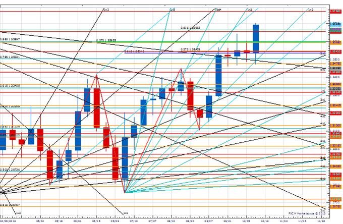 Weekly Price & Time: Euro Threatening Major Break?