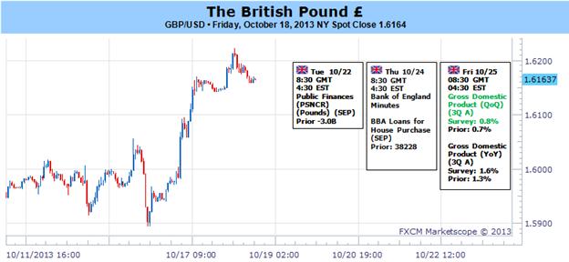 Britisches Pfund scheint gefährlich überdehnt - Wie traden wir?
