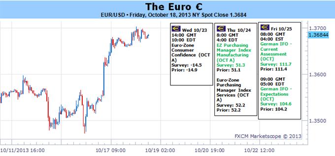 Euro steigt gegen den Dollar, kämpft jedoch anderswo aufgrund von mittelmäßigen Daten