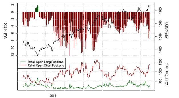 S&P500: Allzeithoch während Retail-Trader schwer Short positioniert sind