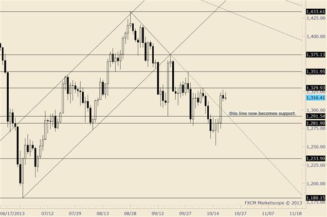 Gold: Oberseite der durchbrochenen Trendlinie ist nun Unterstützung