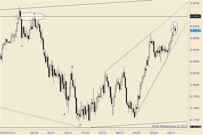 NZD/USD Inside Day Reversal Setup