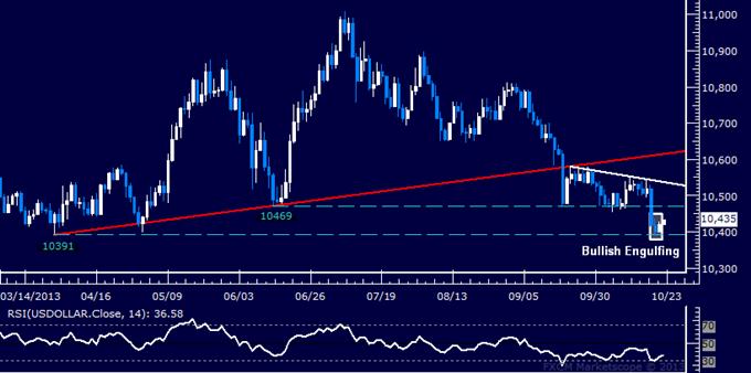 US Dollar Chart Setup Hints at Bounce Before Key Jobs Data