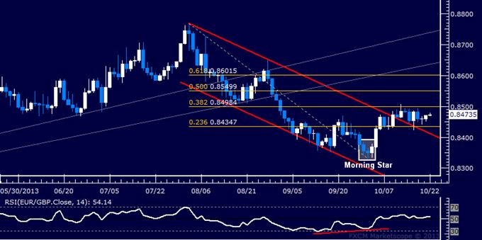 Forex: EUR/GBP Technical Analysis – Sideways Drift Sub-0.85