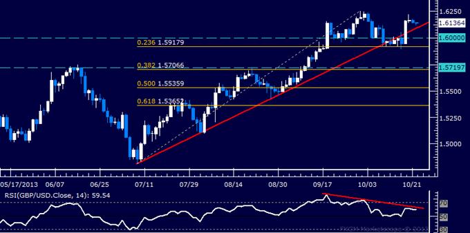 Forex: GBP/USD Technical Analysis – Bears Cautiously Reemerge