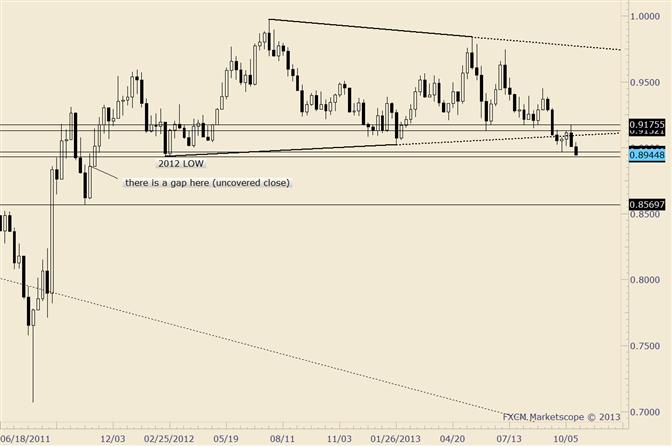 USD/CHF Floor Opens Up; 2012 Low at .8931 and Nov 2011 Gap at .8847