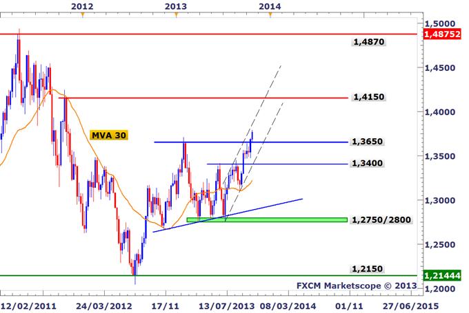 EURUSD_Leuro_sur_ses_sommets_annuels_direction_13900_body_EURUSD_W1.png, EURUSD : L'euro sur ses sommets annuels, direction 1,3900