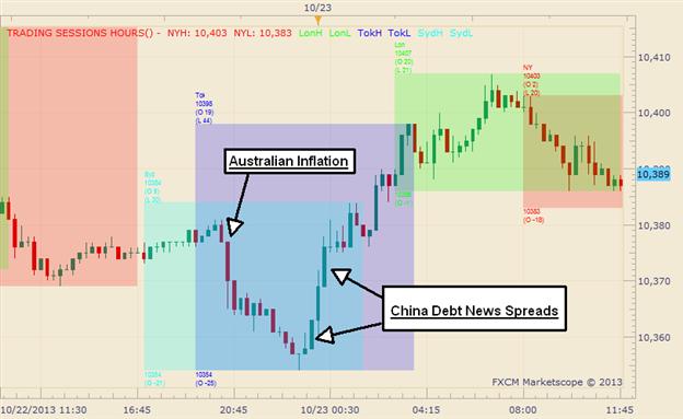 Graphic Rewind: US Dollar Rises on Chinese Led Risk Aversion