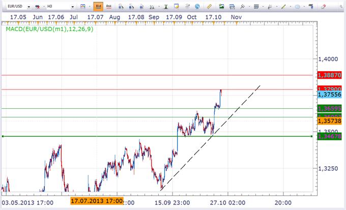 USD baut Verluste aus. Steht eine Korrektur im EUR/USD an?