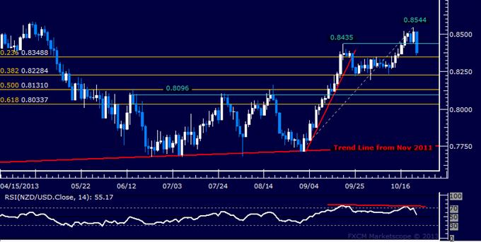Forex: NZD/USD Technical Analysis – Kiwi Loses Grip on 0.85