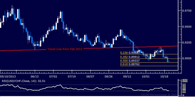 Forex: USD/CHF Technical Analysis – Sellers Pierce 0.90 Figure