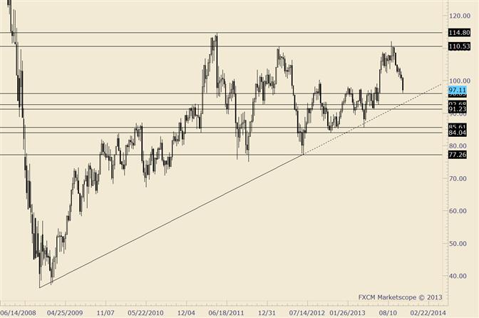 Crude: 5-Jahres-Trendlinie befindet sich in den tiefern 90ern