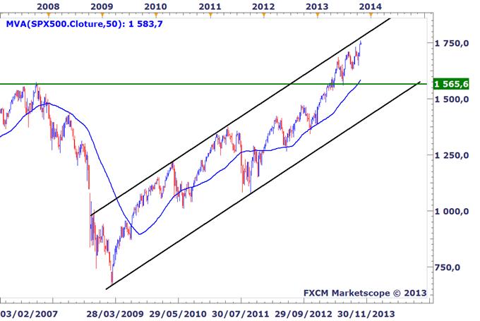 Idée de Trading DailyFX : Sommes-nous devant un top du marché ?