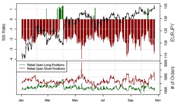 EUR/JPY: Die Short-Position zieht deutlich zurück, während der EURJPY stolpert