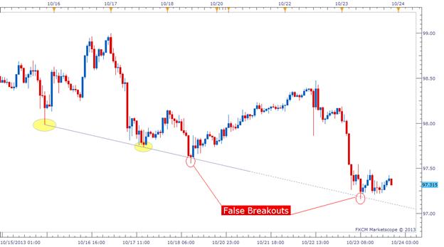Simple Way to Trade Trendline Breakouts