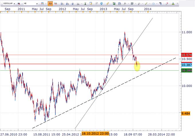 USD fällt auf 2 Jahrestief gegenüber Euro