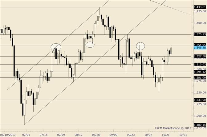 Gold: 1350 ist seit Juli wichtiges Pivot
