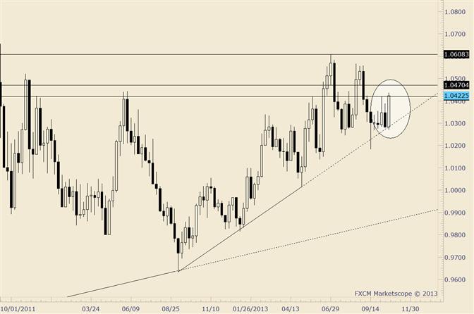 USD/CAD Outside Week at Trendline Presents Opportunity Next Week