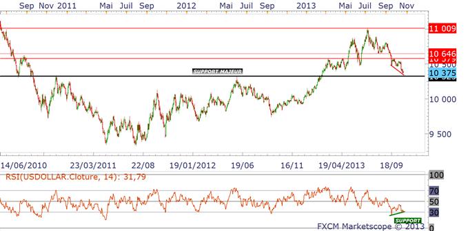 eurusd_analysetechnique24102013_1_body_dollarindex.png, EURUSD & EURCAD - il est temps de vendre