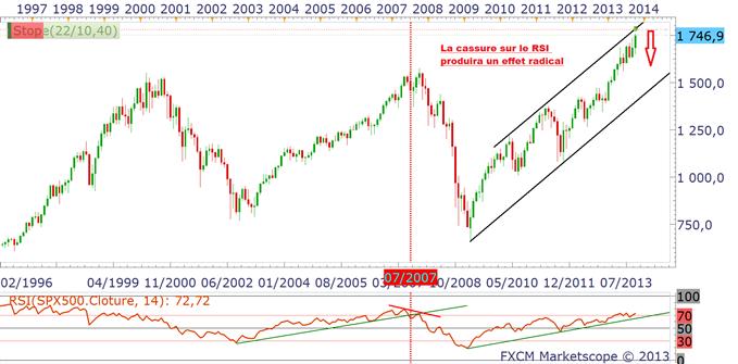 Se couvrir contre une baisse des indices : laissons parler les graphiques