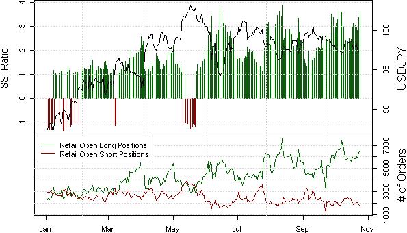 Erwarte, einen potentiellen USD/JPY Zusammenbruch zu traden