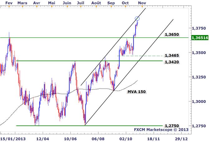 EURUSD_Une_correction_prevue_body_EURUSD.png, EURUSD : Un pullback du marché prévu