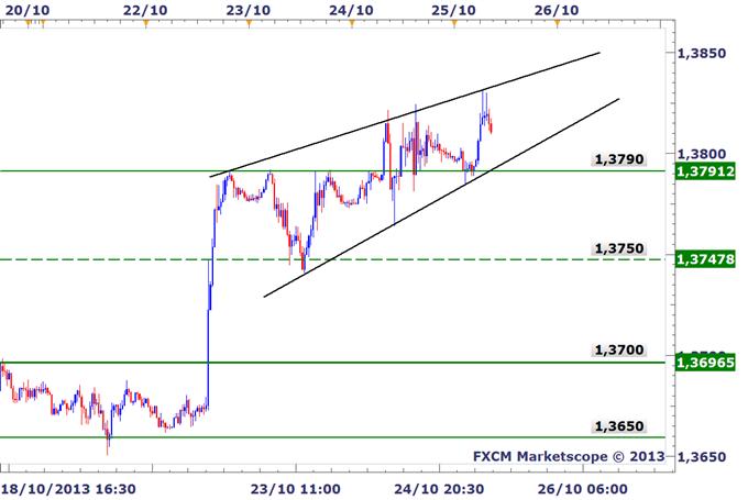 EURUSD_Une_correction_prevue_body_EURUSD_m30.png, EURUSD : Un pullback du marché prévu