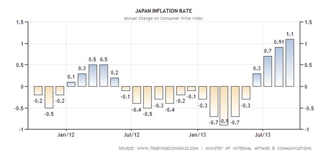 Inflation in Japan reflektiert höhere Importpreise
