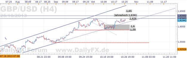 GBP/USD:  Warnzeichen, wenn die Reaktion bearish auf positive Wirtschaftskennzahl ausfällt