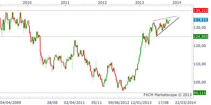 NIKKEI_yen_analyse_technique_25102013_1_body_eurjpy.png, Yen et Nikkei : deux marchés sous pression
