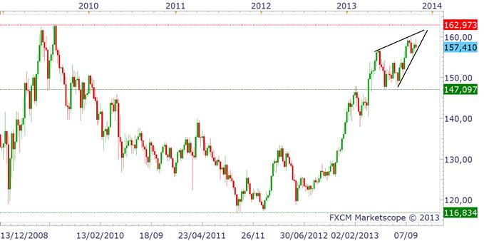 NIKKEI_yen_analyse_technique_25102013_1_body_gbpjpy.png, Yen et Nikkei : deux marchés sous pression