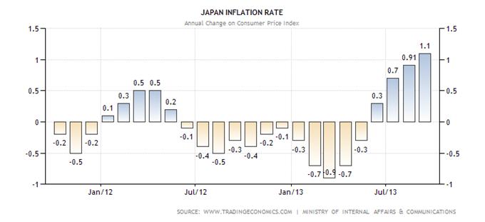 NIKKEI_yen_analyse_technique_25102013_1_body_japan-inflation-cpi.png, Yen et Nikkei : deux marchés sous pression