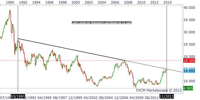 NIKKEI_yen_analyse_technique_25102013_1_body_nikkei.png, Yen et Nikkei : deux marchés sous pression