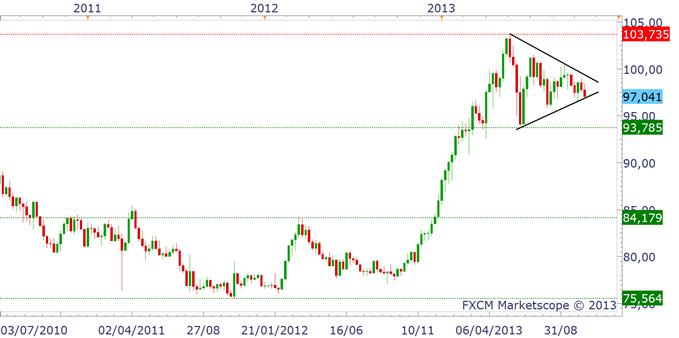 NIKKEI_yen_analyse_technique_25102013_1_body_usdjpy.png, Yen et Nikkei : deux marchés sous pression