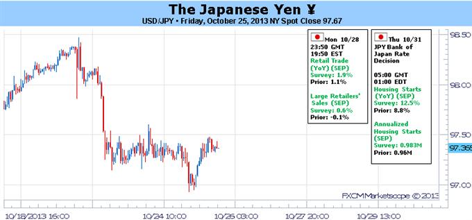 Pourquoi le yen japonais n'a-t-il pas encore cassé ses plus hauts?