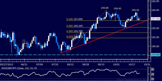 Forex: GBP/JPY Technical Analysis – Still Stuck Below 160.00