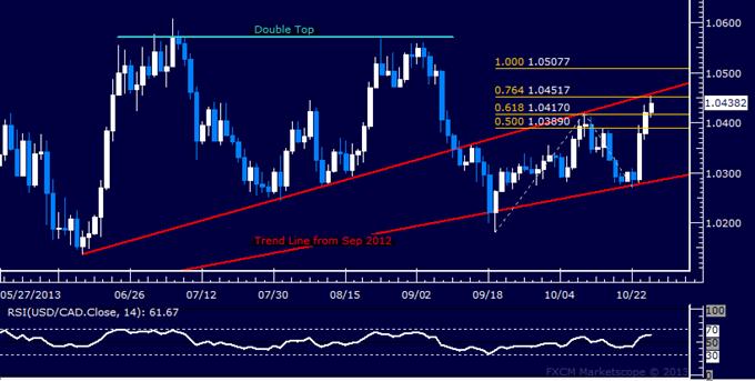 Forex: USD/CAD Technical Analysis – Bulls Retake 1.04 Barrier