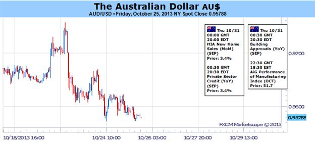 Australischer Dollar aufgrund fehlender expansiver Verschiebung bei FOMC Rhetorik in Gefahr