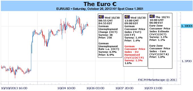 Europa relativ ruhig wenn es darum geht, das Interesse am Euro zu fördern
