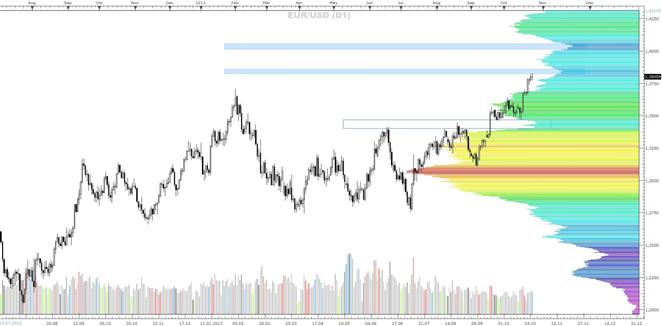 EUR/USD und Crude Oil - eine Market-Profile Betrachtung