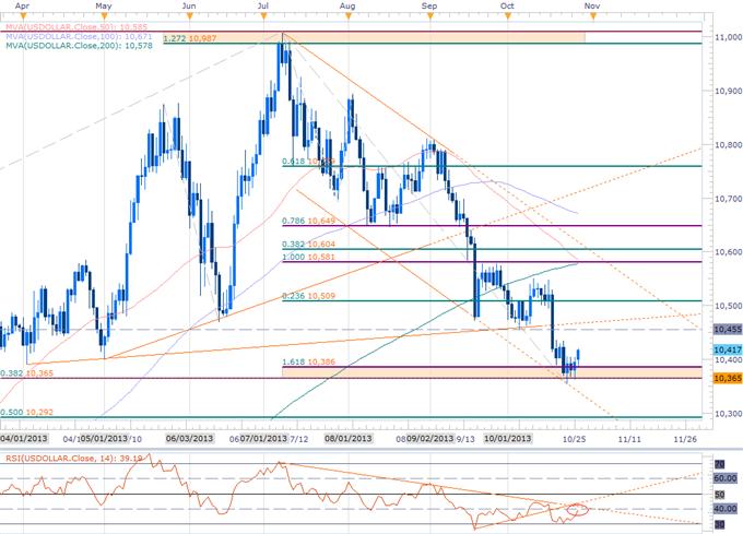 USD Setups Heading into FOMC- EUR, GBP & Cross at Resistance