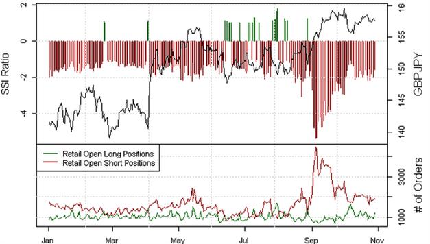 GBP/JPY: Scharfer Anstieg von Käufen warnt vor einem Reversal