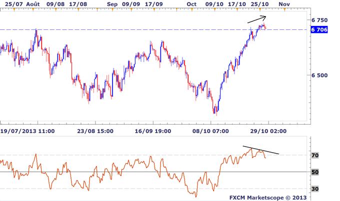 Idée de Trading DailyFX : Une divergence baissière identifiée sur le FTSE 100