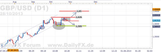 GBP/USD -  verfehlt die 1,62 zu überwinden und rückt ans Vorwochentief