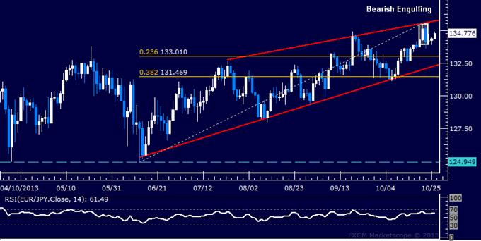 Forex: EUR/JPY Technical Analysis – Bearish Scenario Favored