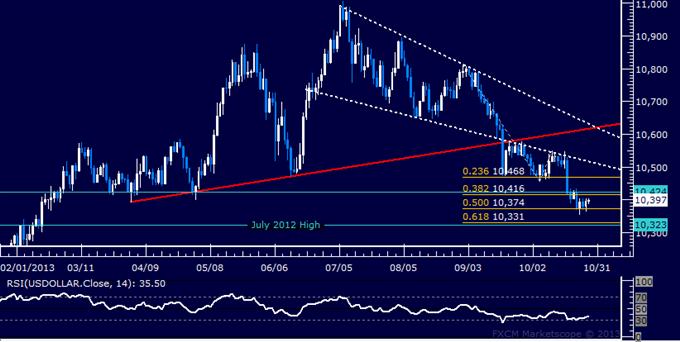Forex: US Dollar technische Analyse – Bei der Unterstützung auf der Stelle treten