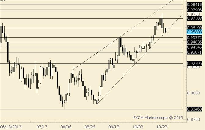 AUD/USD Weekly Key Reversal; Follow Through is Key