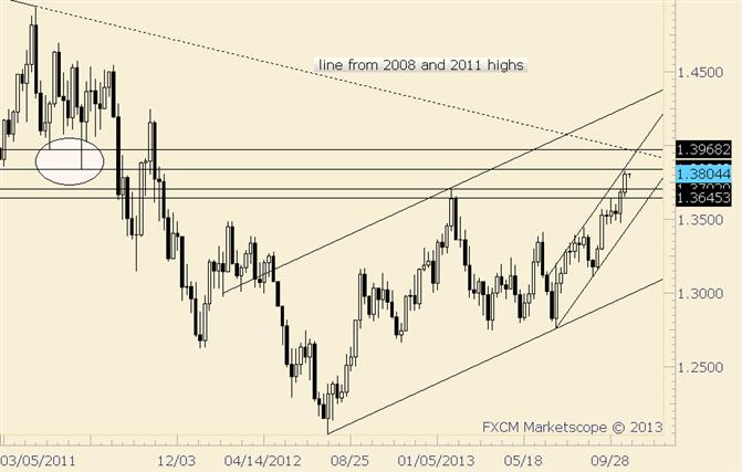 EUR/USD Consolidates Just Below 5 Year Trendline