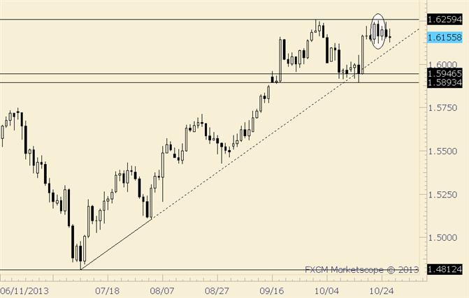 GBP/USD Weekly Wicks Warn of Dip