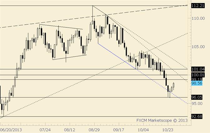 Crude Follows Through on Doji; Watch Trendlines